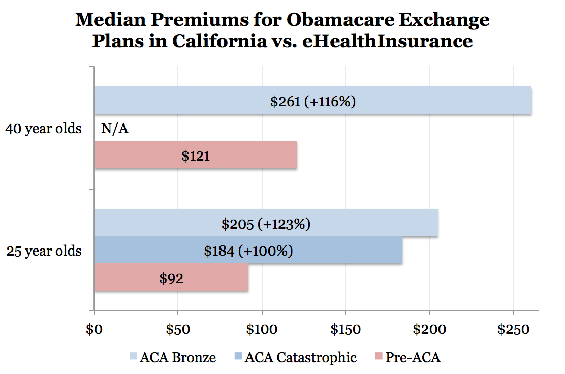 Rate Shock: In California, Obamacare to Increase Individual Health ...