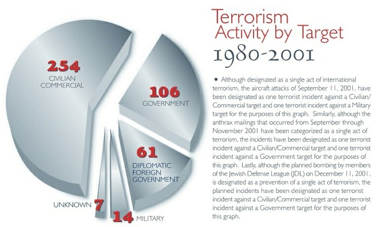 """terrorism the question of definition The difficulty in defining terrorism one of biggest obstacles in the quest to define terrorism is the often-quoted statement, """"one man's terrorist is another man's freedom fighter"""" as it places terrorism along side the struggle of nationalism and guerrilla fghters."""