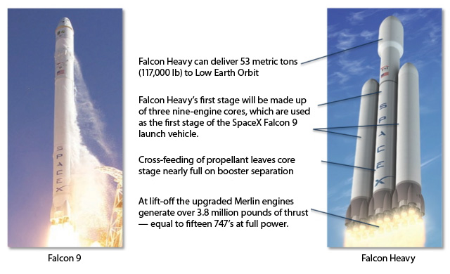 SpaceX Falcon Heavy (Most powerful rocket in 40 years ...
