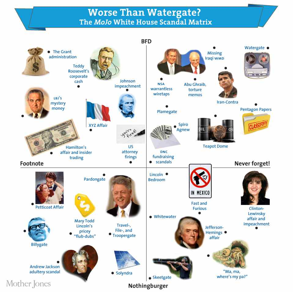 watergate scandal wiki answers