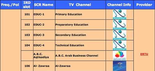 Al-Zawraa is listed openly on Nilesat's channel lineup: Nilesat ...
